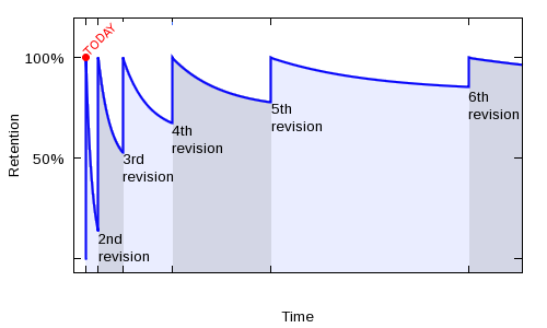 graph your learning progress